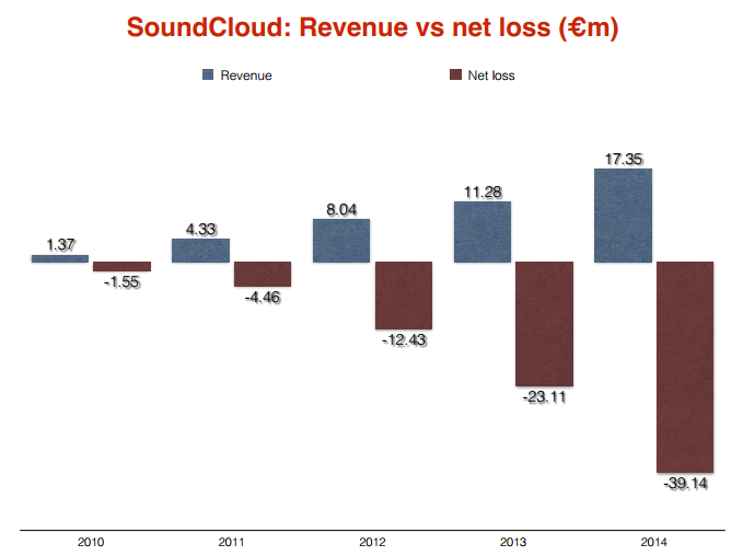 soundcloud revenues